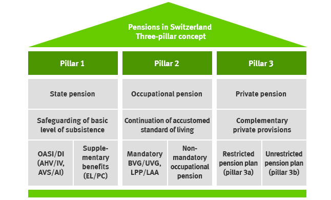 The pension fund is what Main functions and principles of work