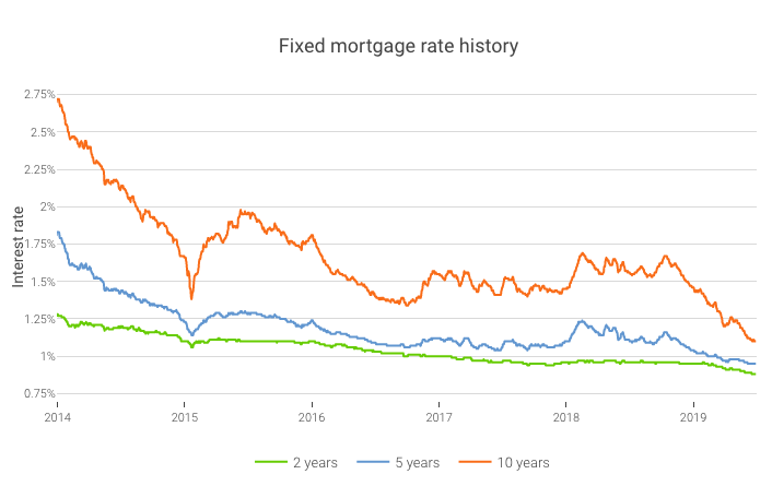 Fixed mortgage rate history Switzerland